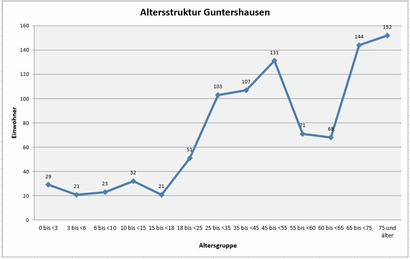 Altersstruktur Guntershausen