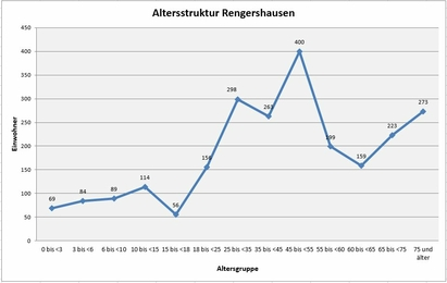 Altersstruktur Rengershausen